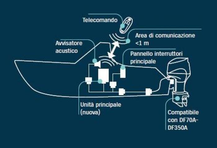 Suzuki Keyless Start System, l'innovazione per i fuoribordo