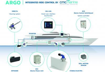 CMC presenta Argo